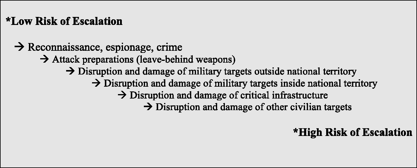 Managing Vulnerabilities (Part II) - Managing Cyber Attacks