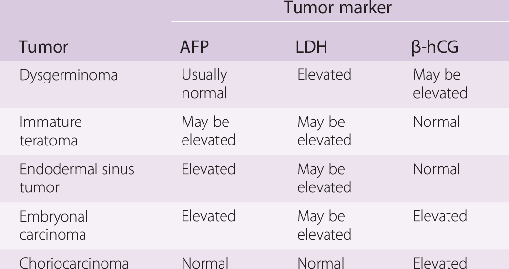 ovarian cancer tumor markers