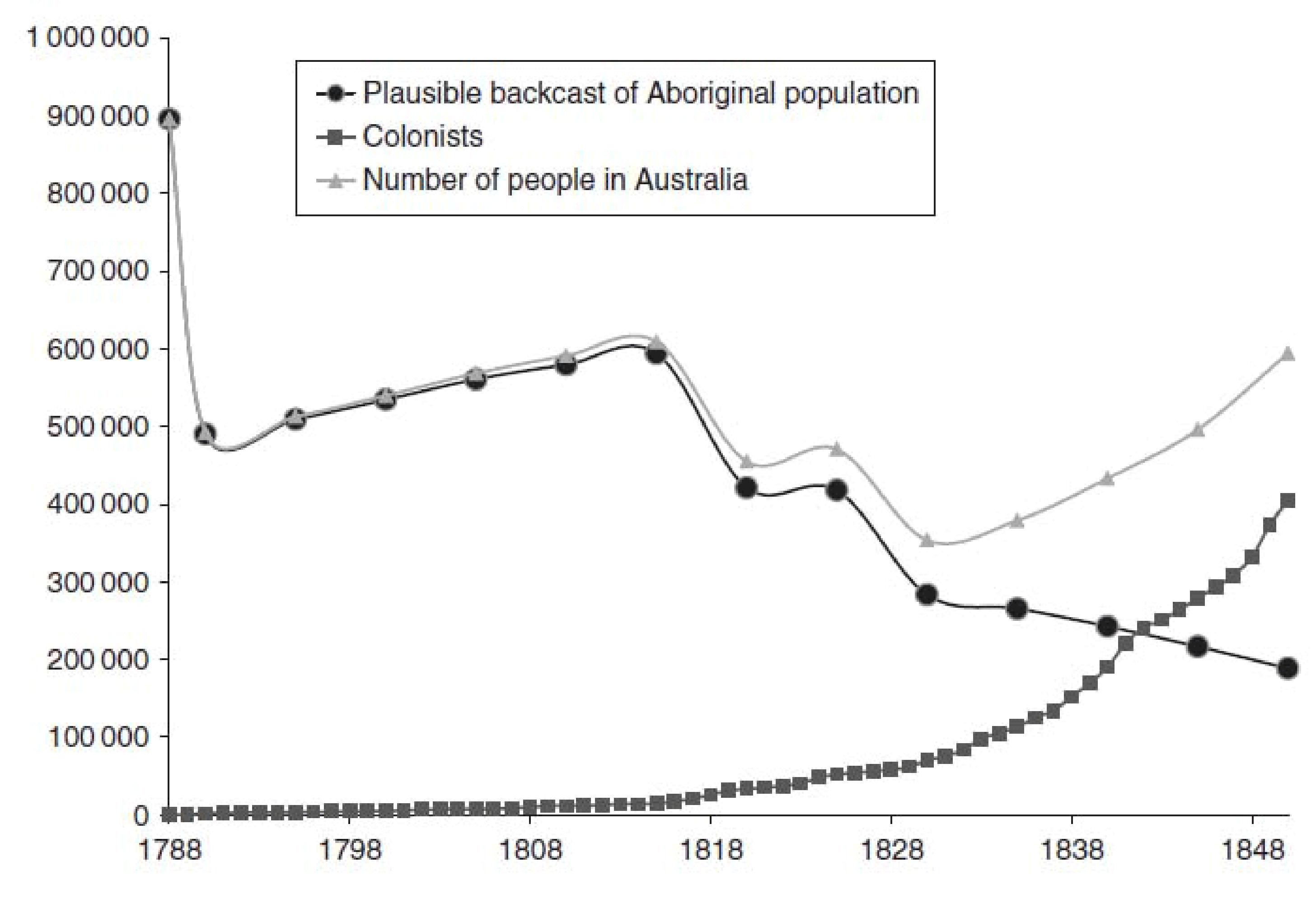 The Aboriginal legacy (Chapter 4) - The Cambridge Economic