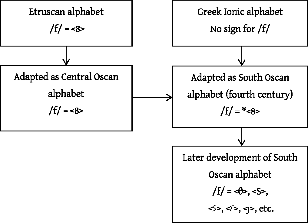 Alphabets Epigraphy And Orthography Chapter 3 Oscan In Southern Italy And Sicily