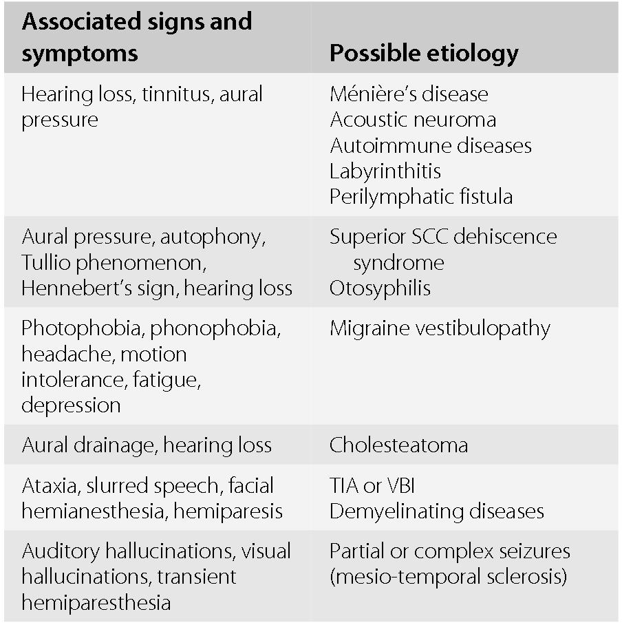 Vertigo Chapter 76 Neurologic Differential Diagnosis