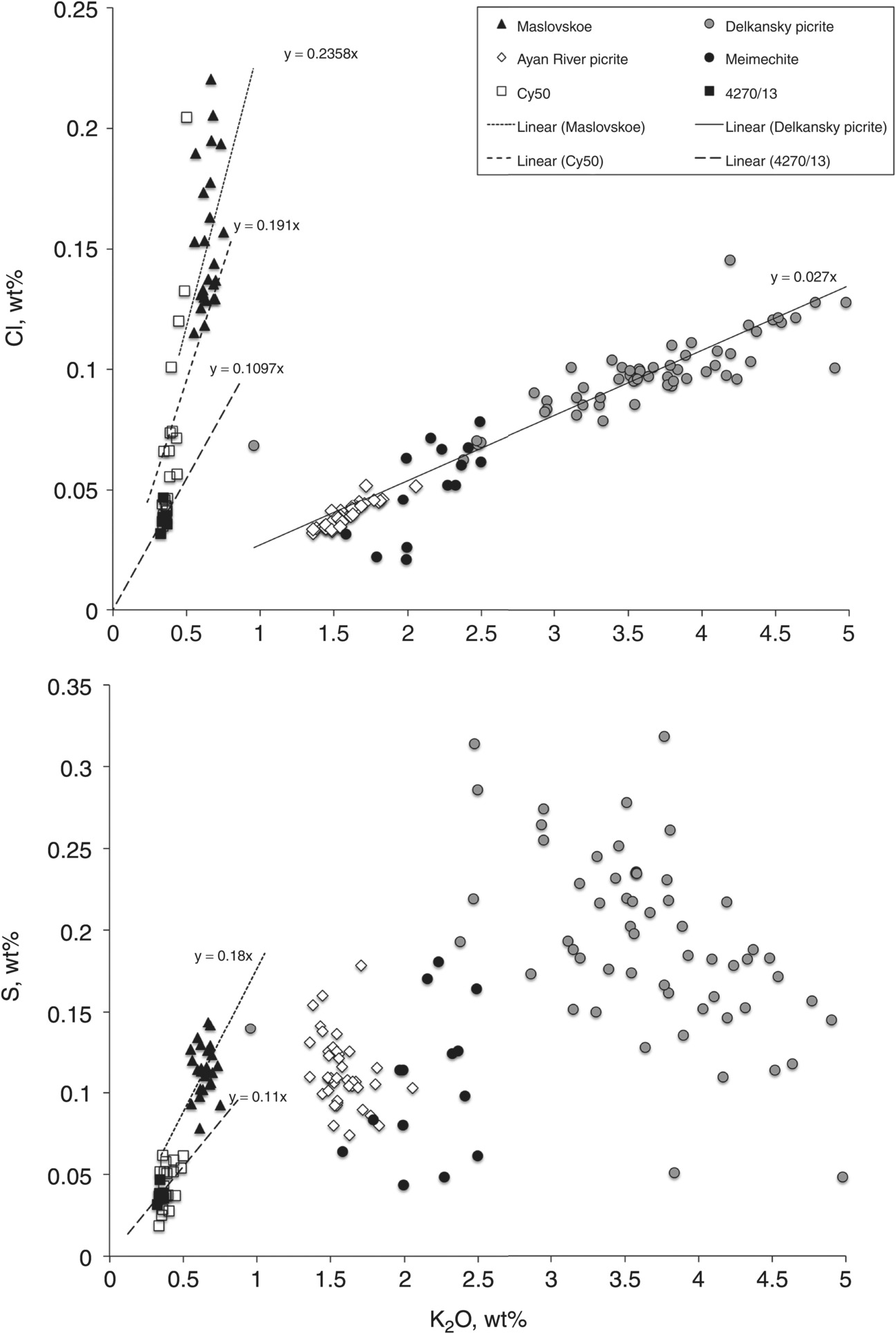 Assessing gas and tephra release in the present day and