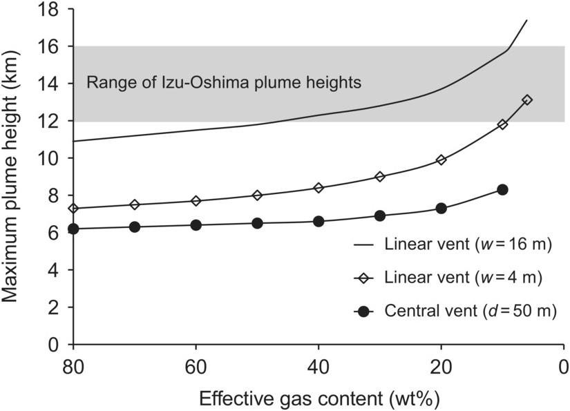 Volatile release from flood basalt eruptions: understanding