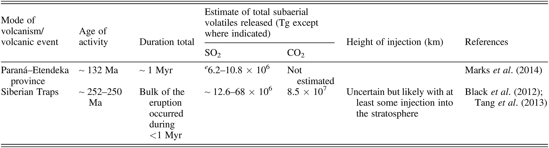 Modes of volcanically induced global environmental change