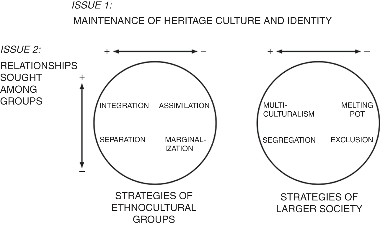 characteristics of acculturation