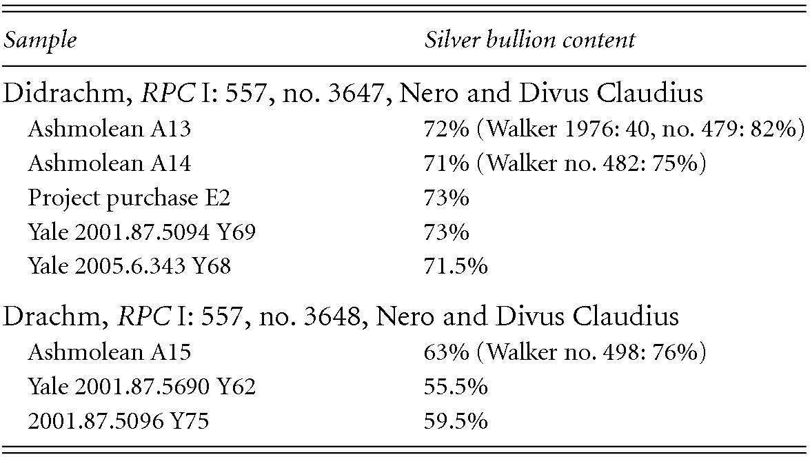 Provincial silver coinages (Part III) - The Metallurgy of