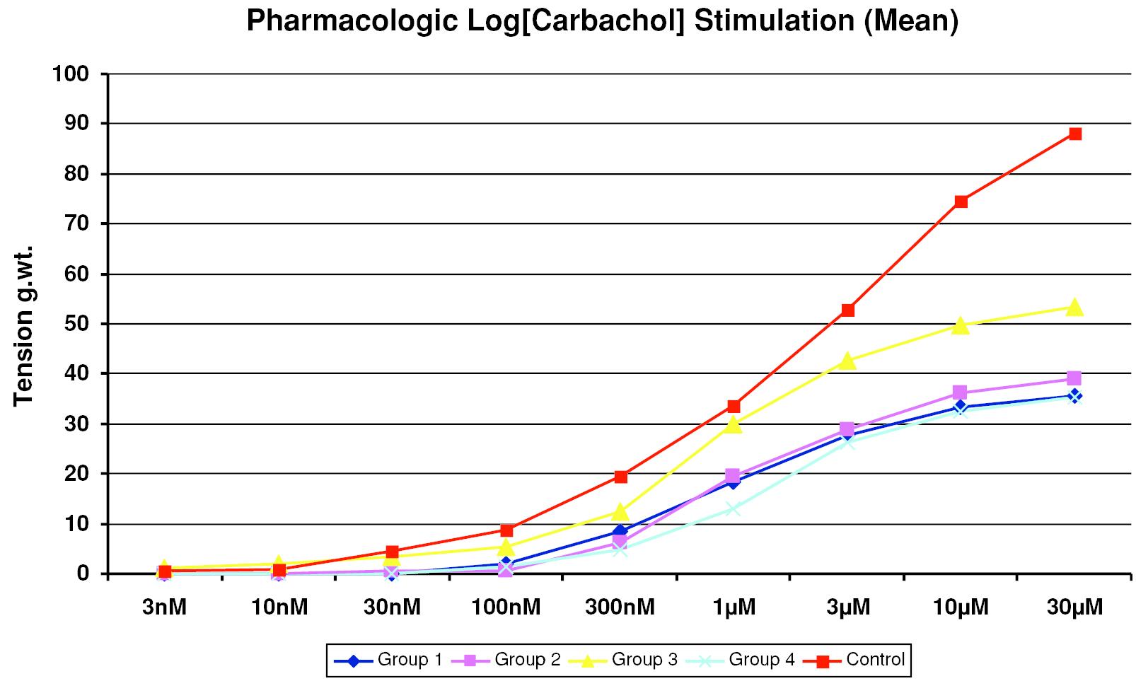 Basic Principles of Regenerative Pharmacology (Section I