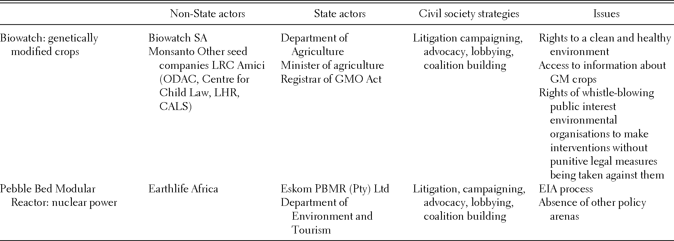 Thematic Areas - Socio-Economic Rights in South Africa