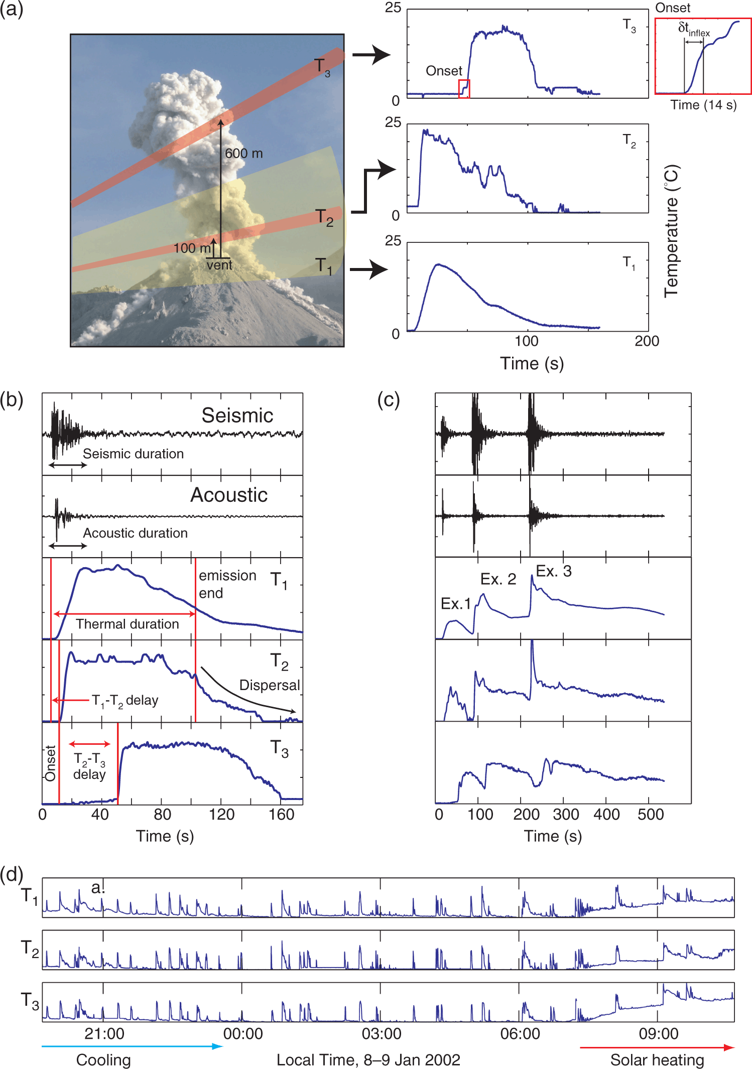 Ground-based volcano radiometry and thermography (Part III