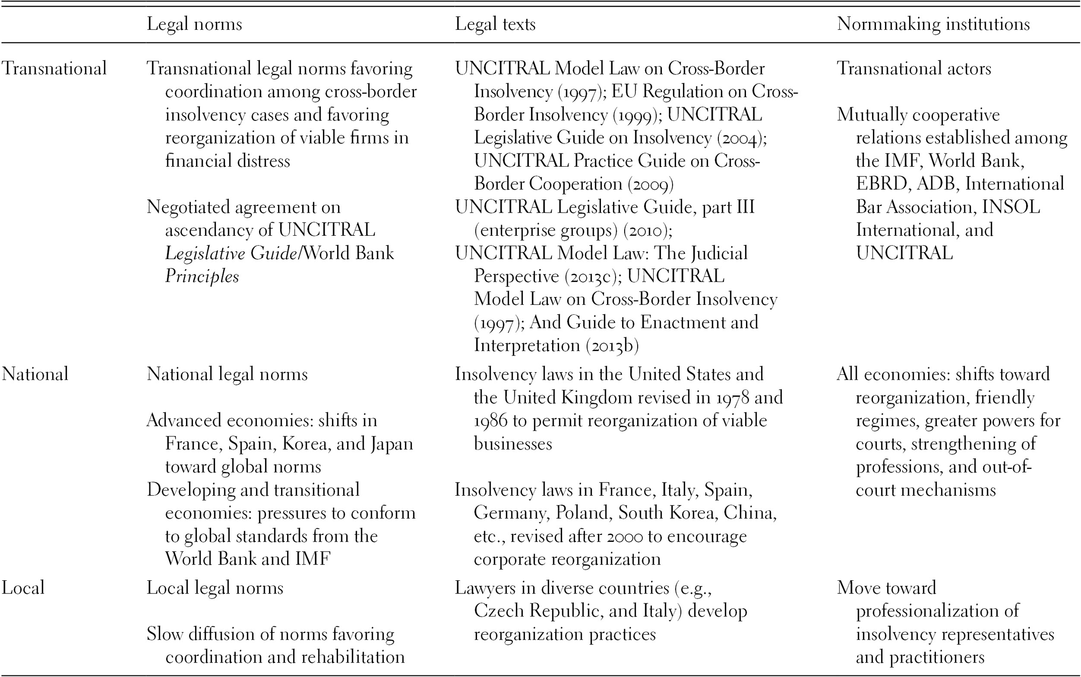 Transnational Legal Orders and Business Law (Part I