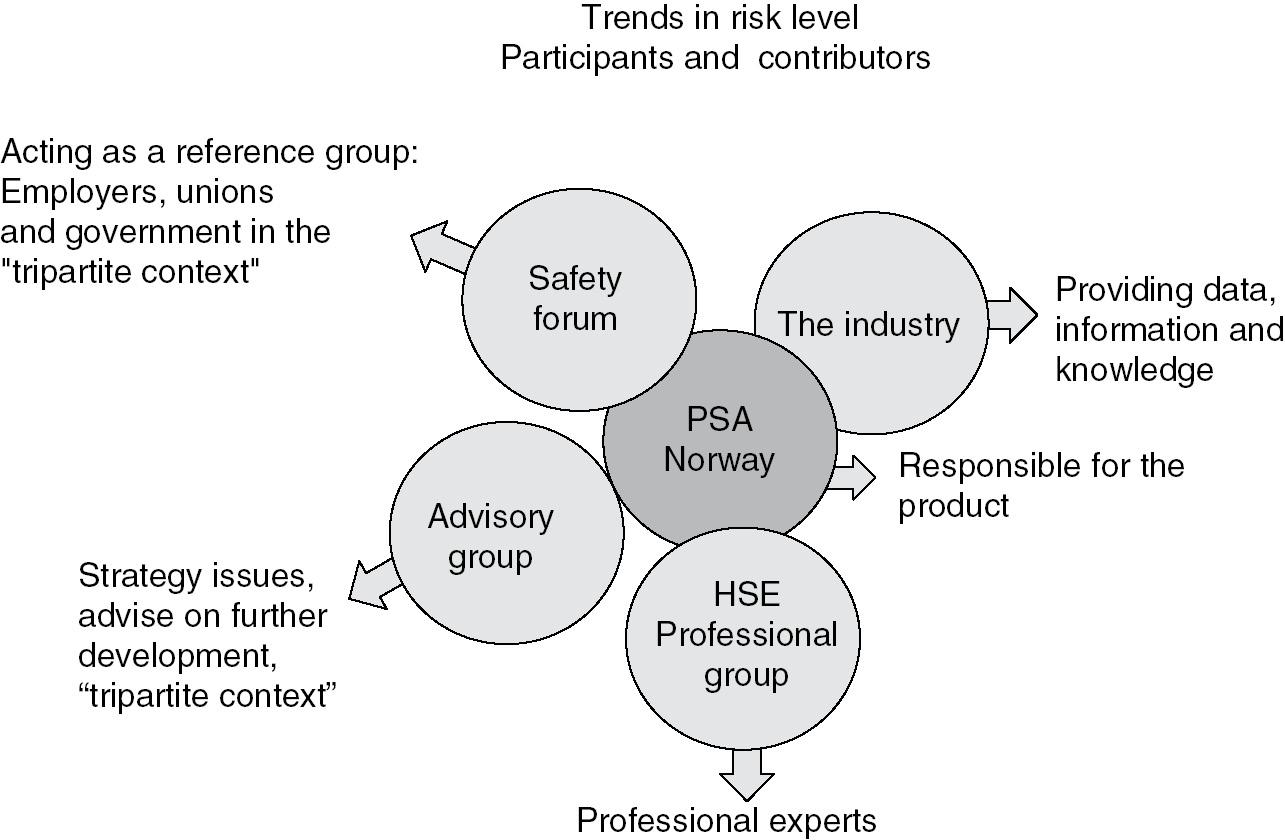 Norwegian Self Regulation Part Iii Risk Governance Of Offshore