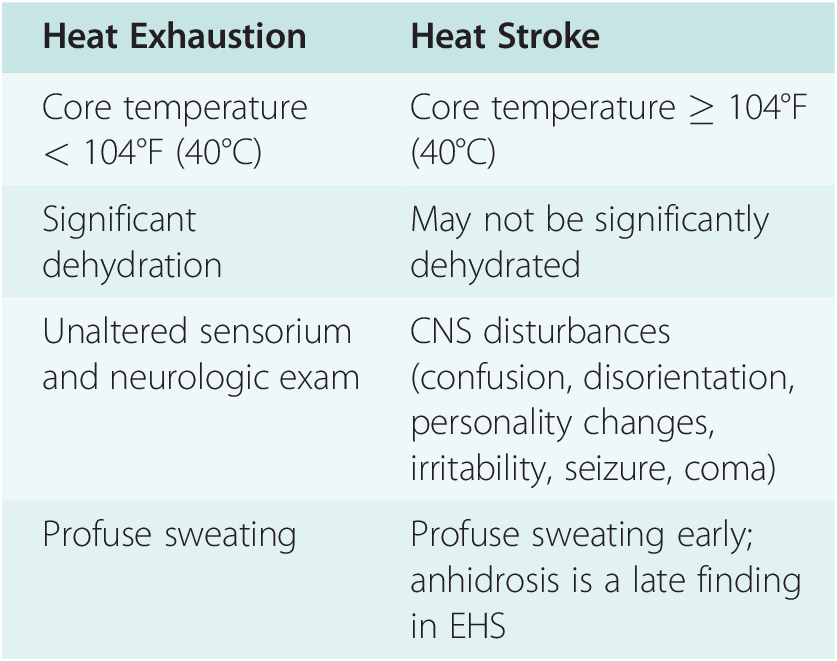 Exertional Heat Illness (Chapter 13) - Sports Medicine for