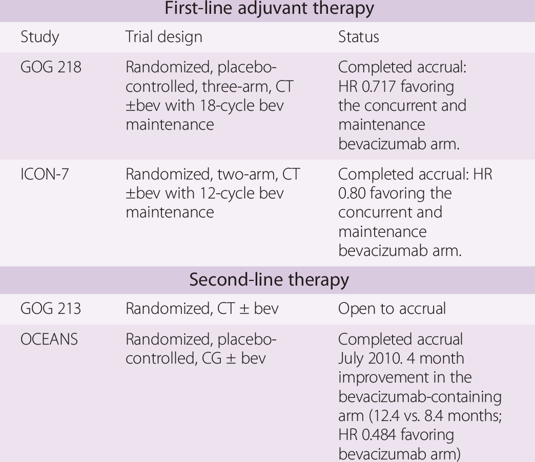 Chemotherapy Of Ovarian Cancer Chapter 26 Altchek S Diagnosis And Management Of Ovarian Disorders