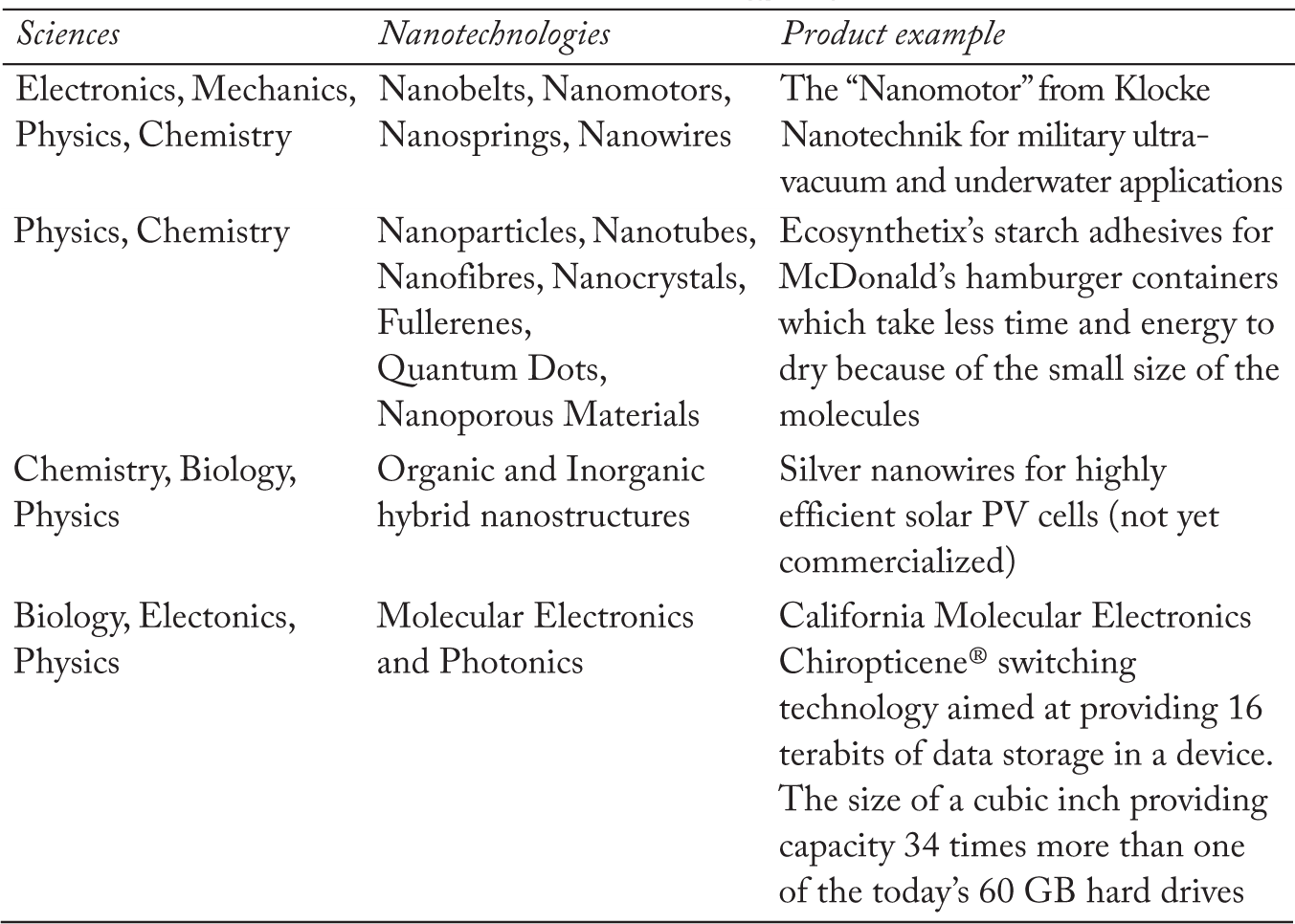 Introduction to Nanotechnology and Participation of