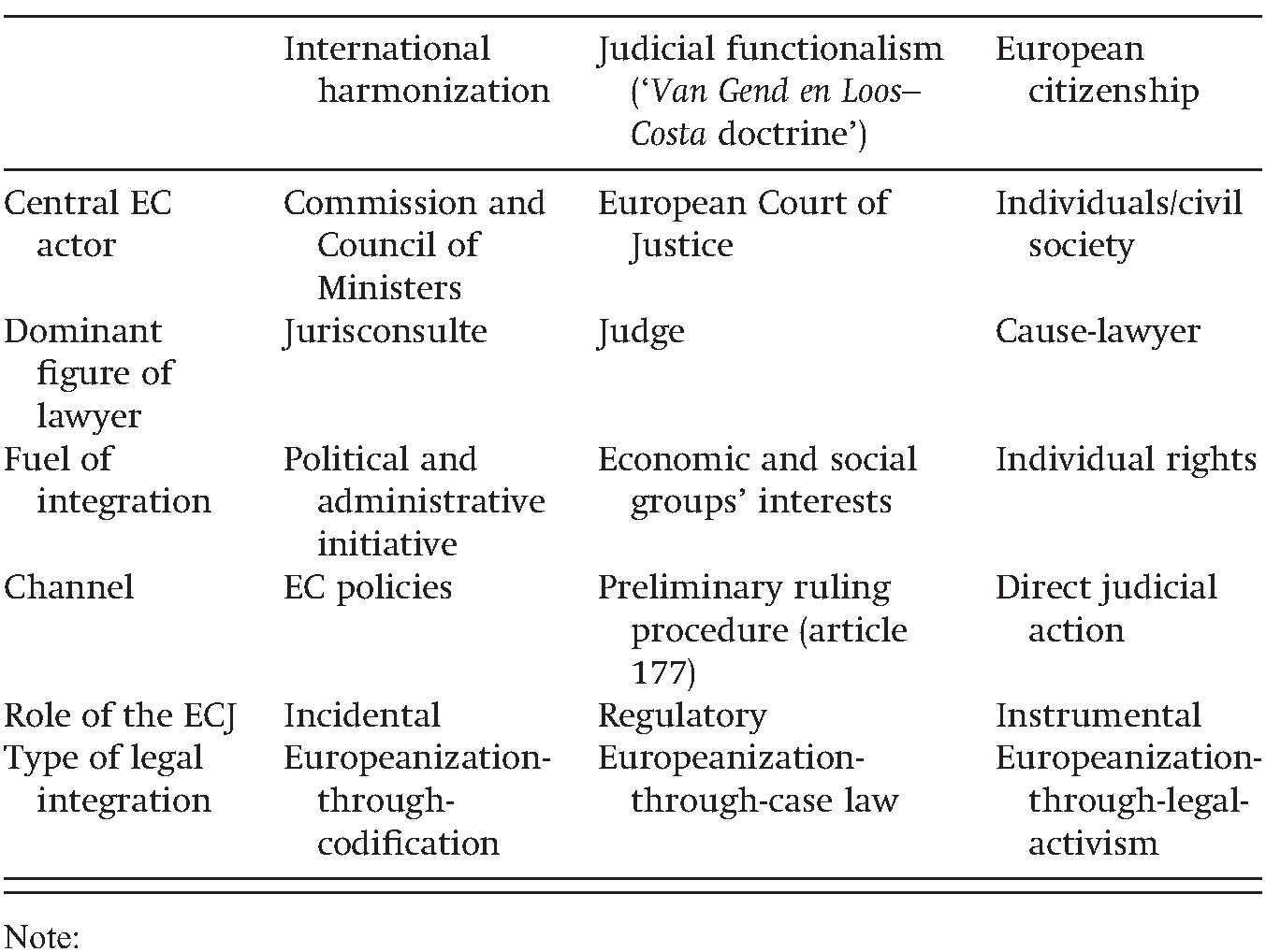 Unity through law: inventing Europe's 'integration programme