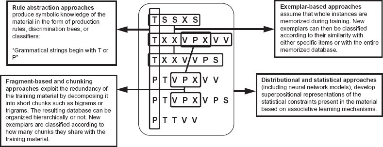 Computational Modeling of Various Cognitive Functionalities