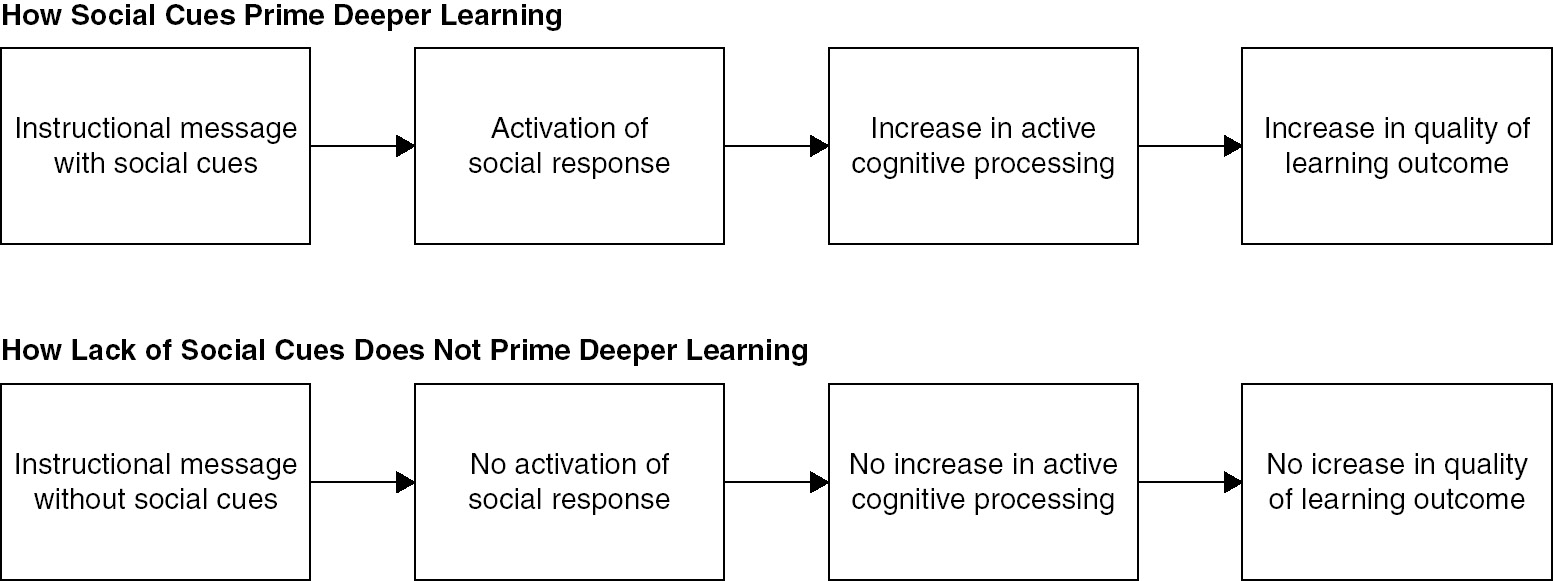 Principles Based On Social Cues In Multimedia Learning Personalization Voice Image And Embodiment Principles Chapter 14 The Cambridge Handbook Of Multimedia Learning