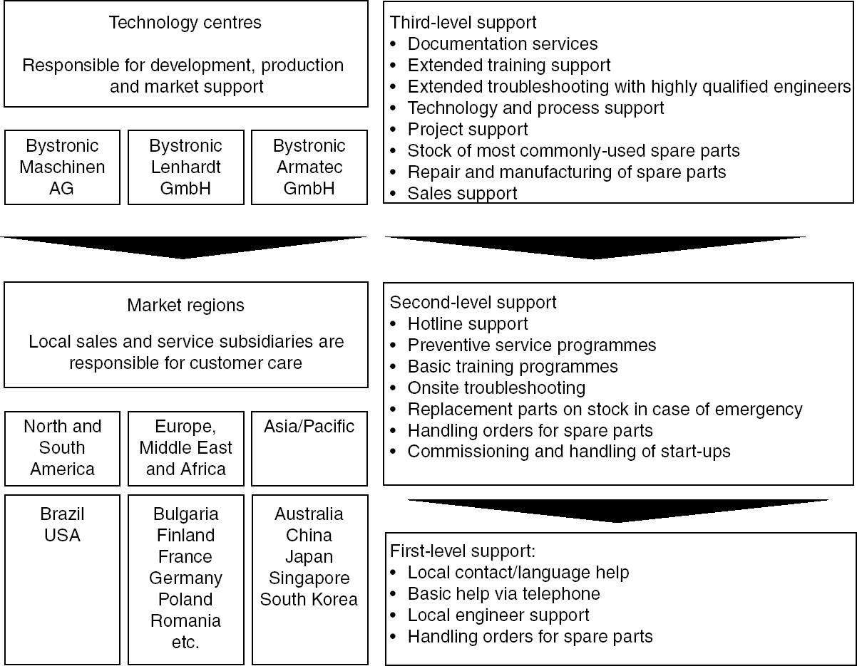 International aspects of service business development