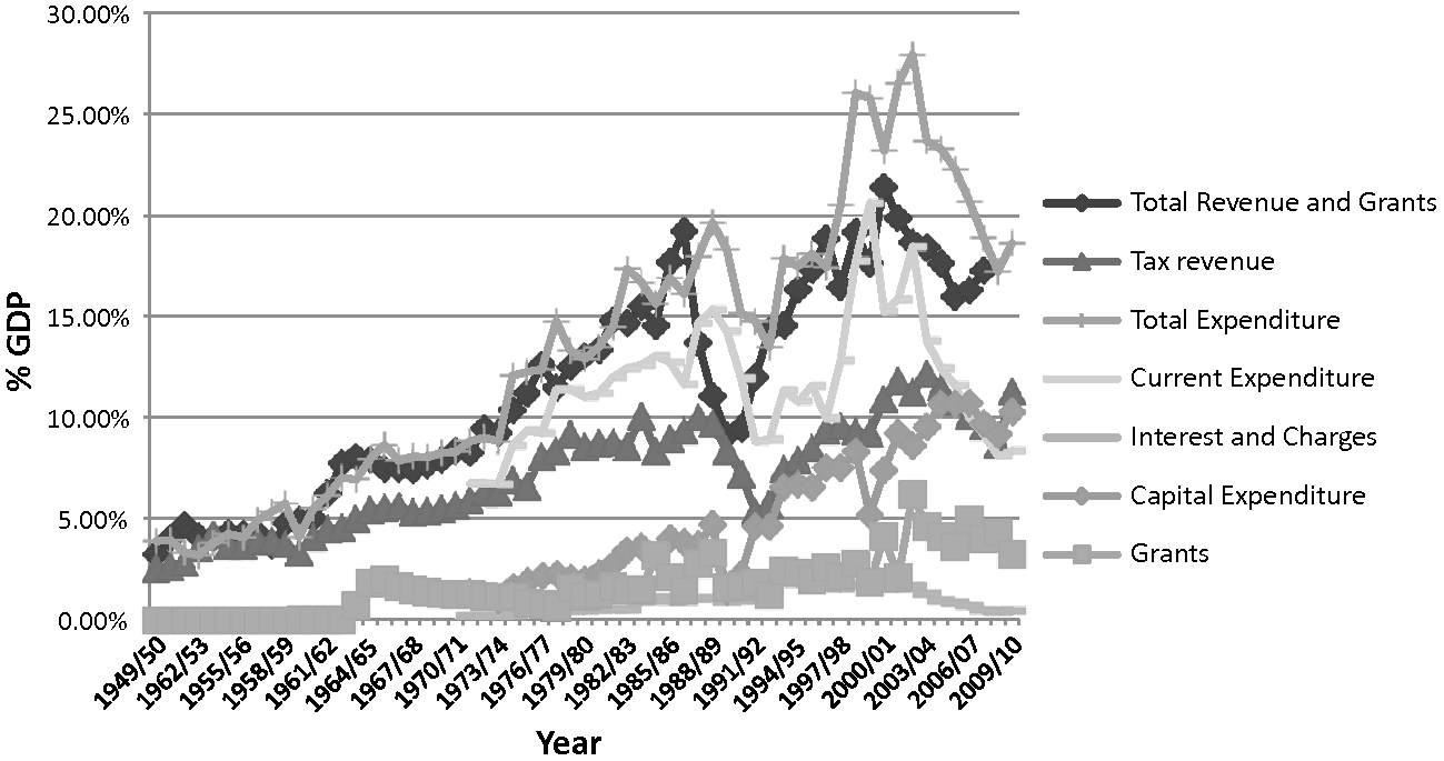 The quiet politics of taxation in Ethiopia, 1974–2008
