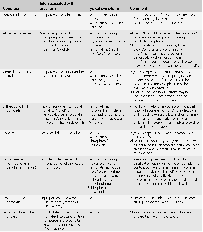 Treatments in Behavioral Neurology & Neuropsychiatry