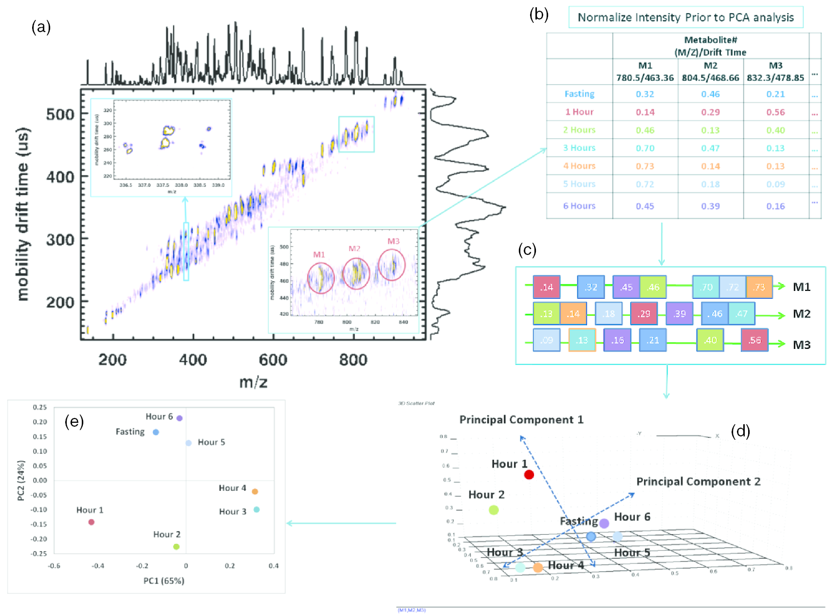 Metabolomic Mass Spectrometry: Experimental Techniques and