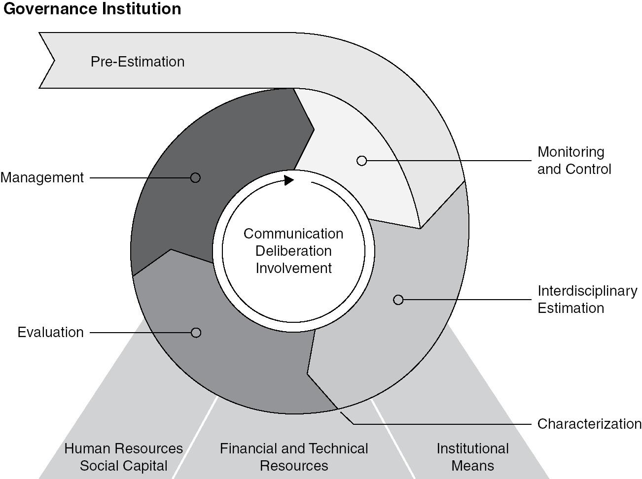 Regulatory Frameworks and Concepts (Part I) - Risk