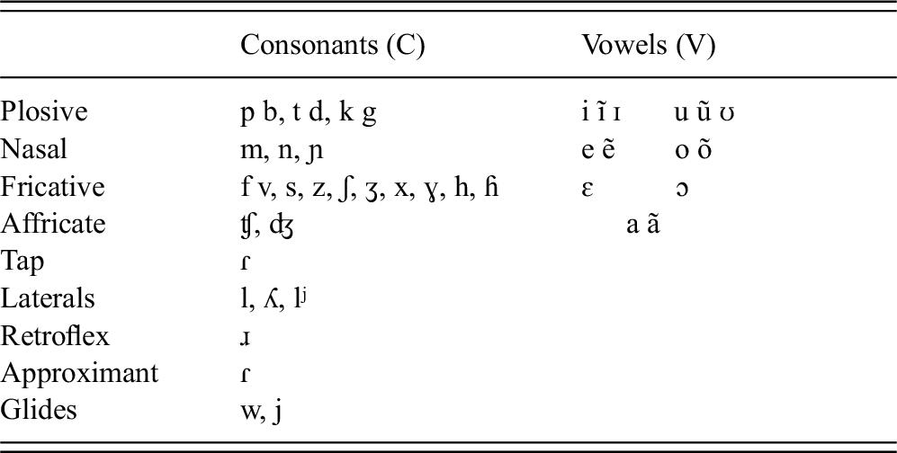Cross-linguistic studies (Part III) - The Emergence of Phonology