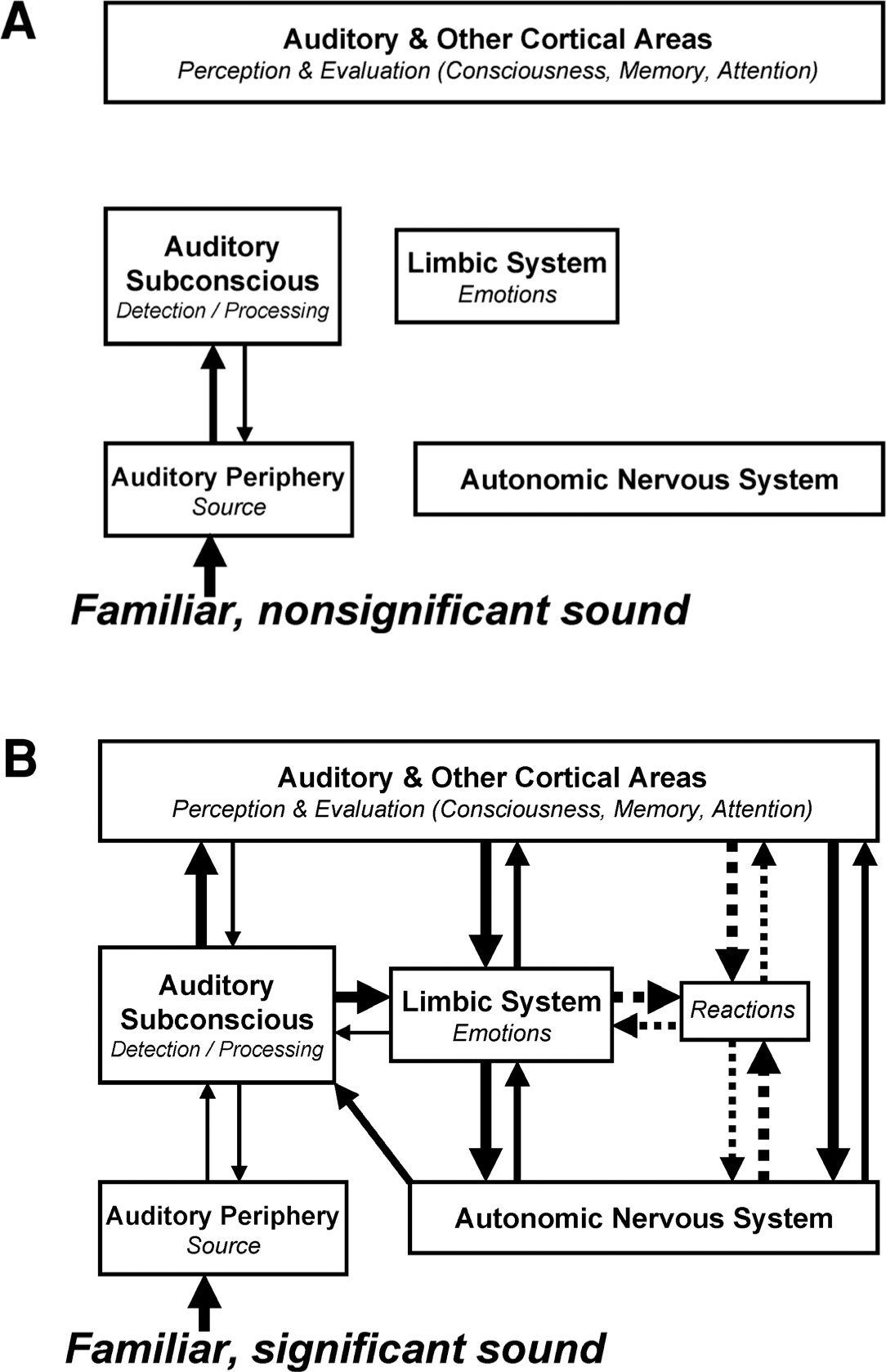 The neurophysiological model of tinnitus and decreased sound