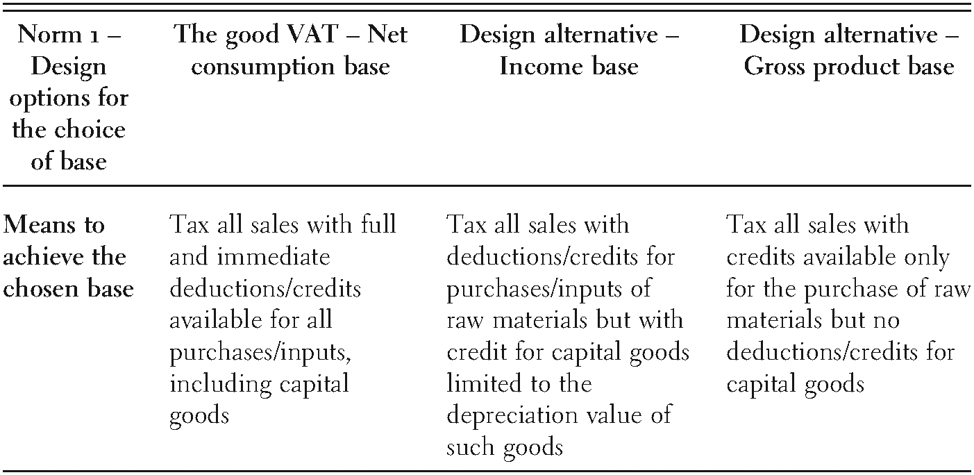 The rise of the value-added tax – Exploring the gap between