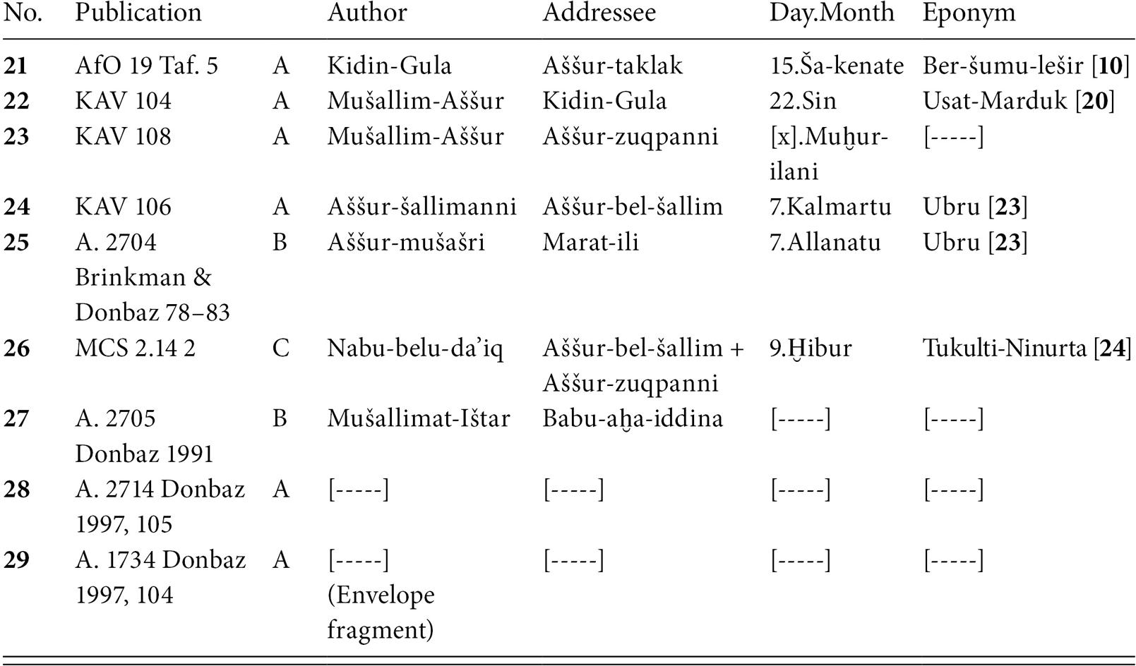 Archives at Aššur (Chapter 4) - Bronze Age Bureaucracy
