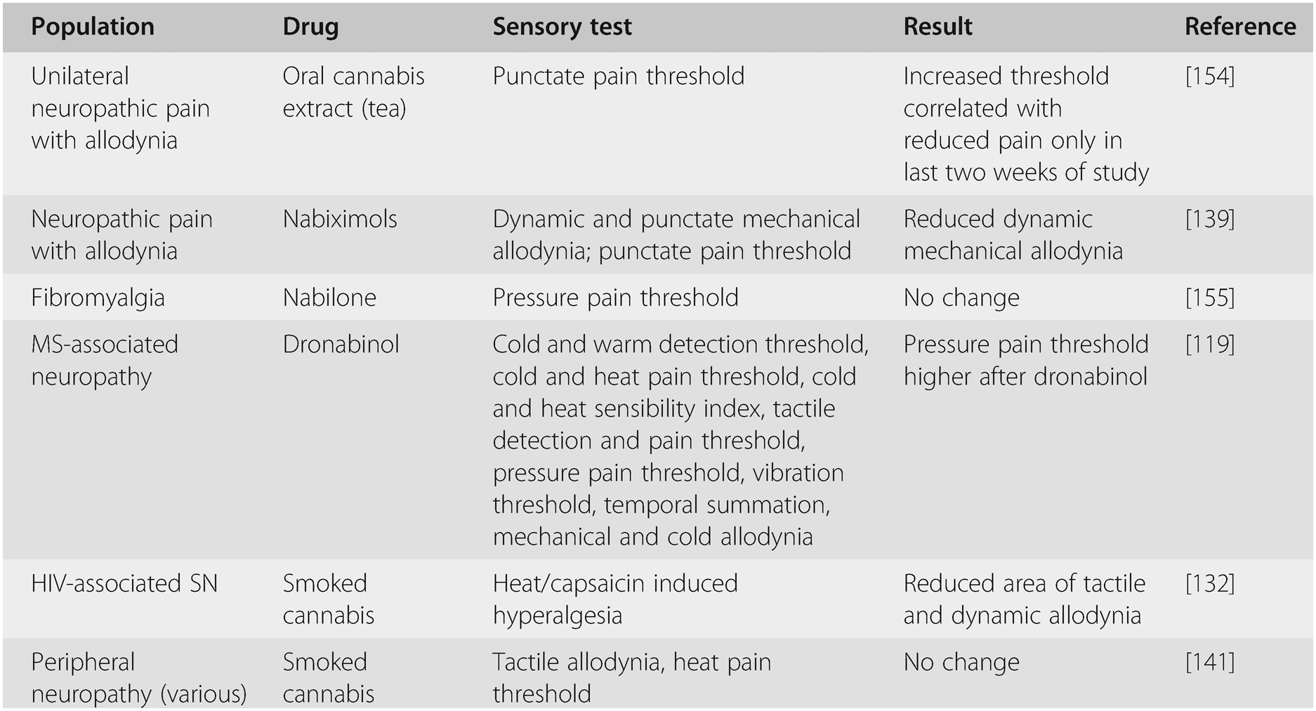 The Management of Neuropathic Pain (Section 6) - Neuropathic