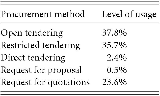 The regulatory framework for public procurement in Kenya
