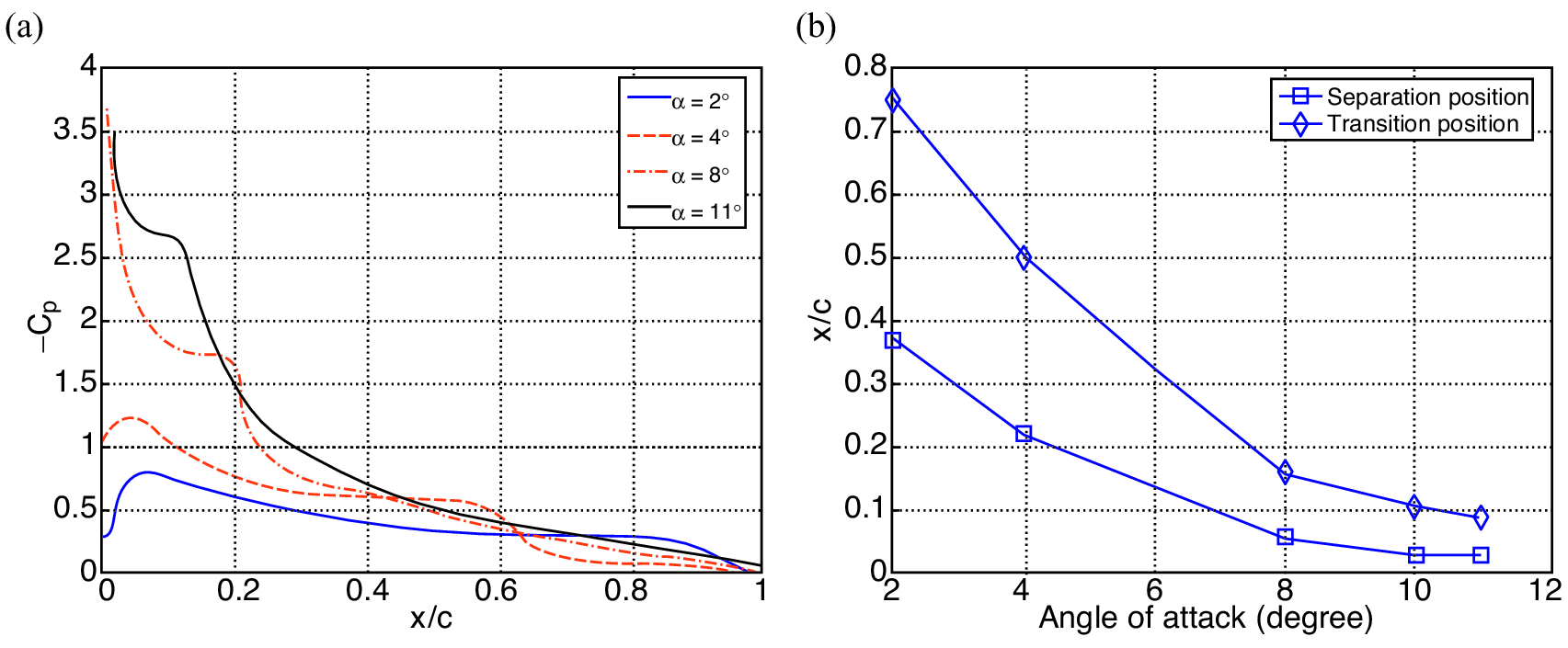 Rigid Fixed-Wing Aerodynamics (Chapter 2) - An Introduction