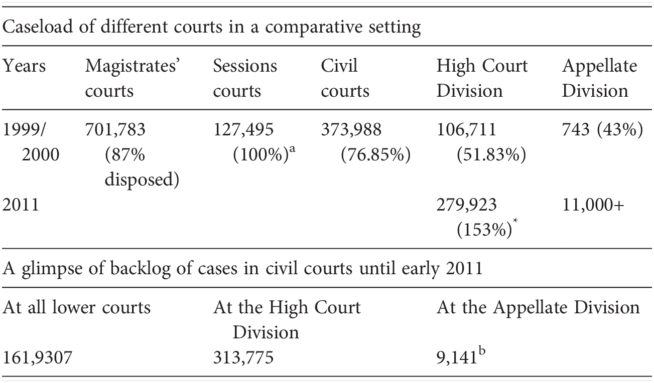 Courts in fast developing economies (Part II) - Asian Courts