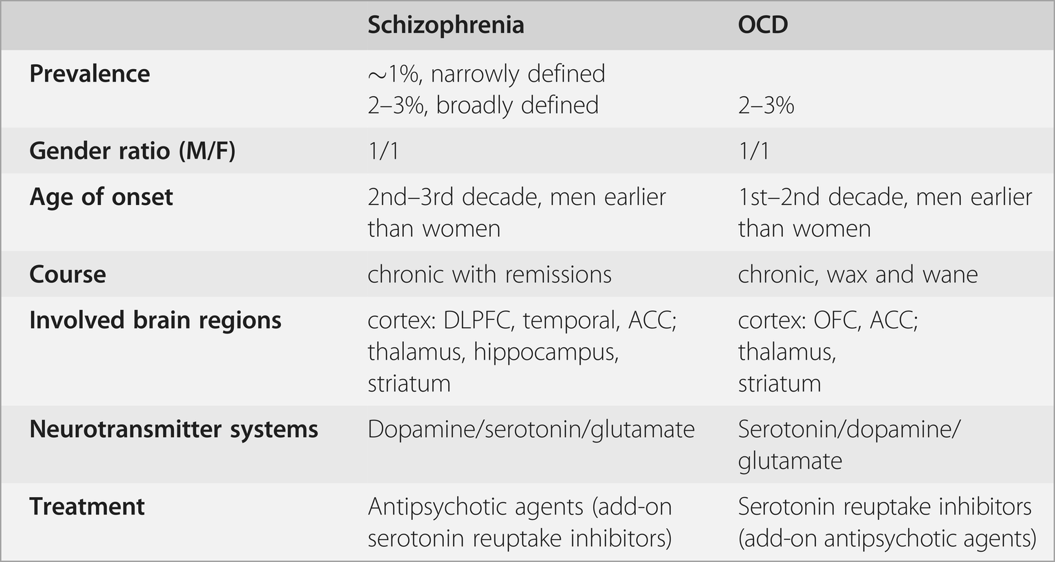 Schizophrenia and OCD: comparative characteristics (Chapter ... on
