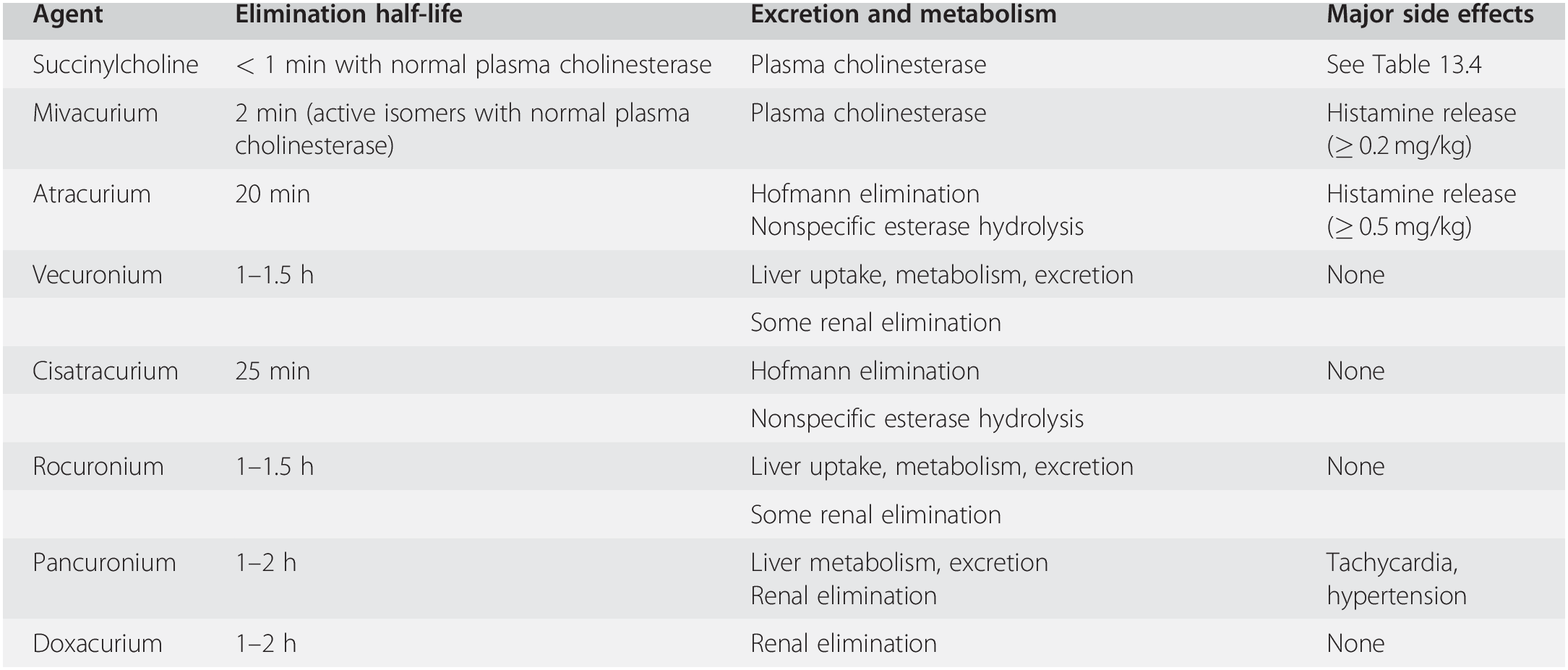 Pharmacology of neuromuscular blocking agents and their