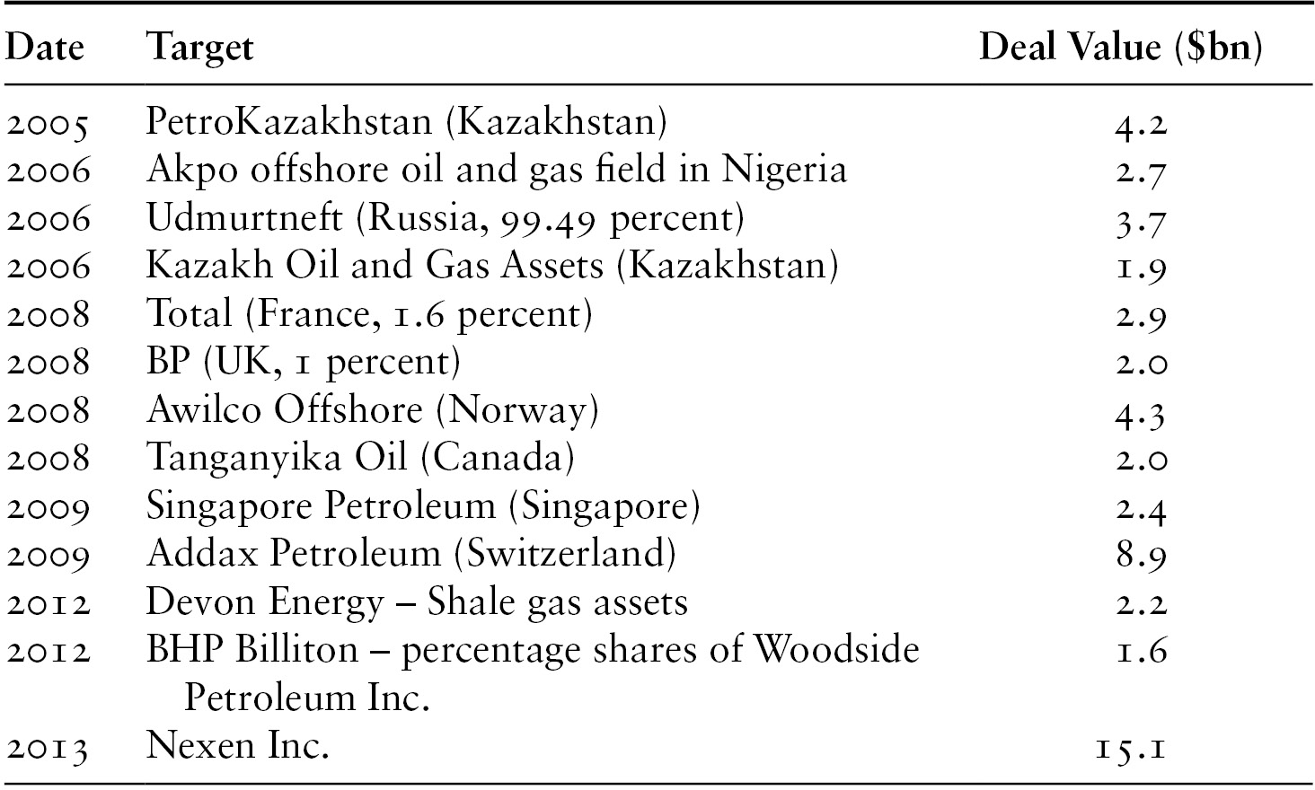 Oil Companies: Corporate Strategies and Profits (Chapter 3
