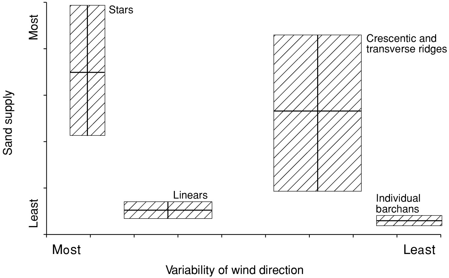Dunes (Chapter 4) - Arid and Semi-Arid Geomorphology
