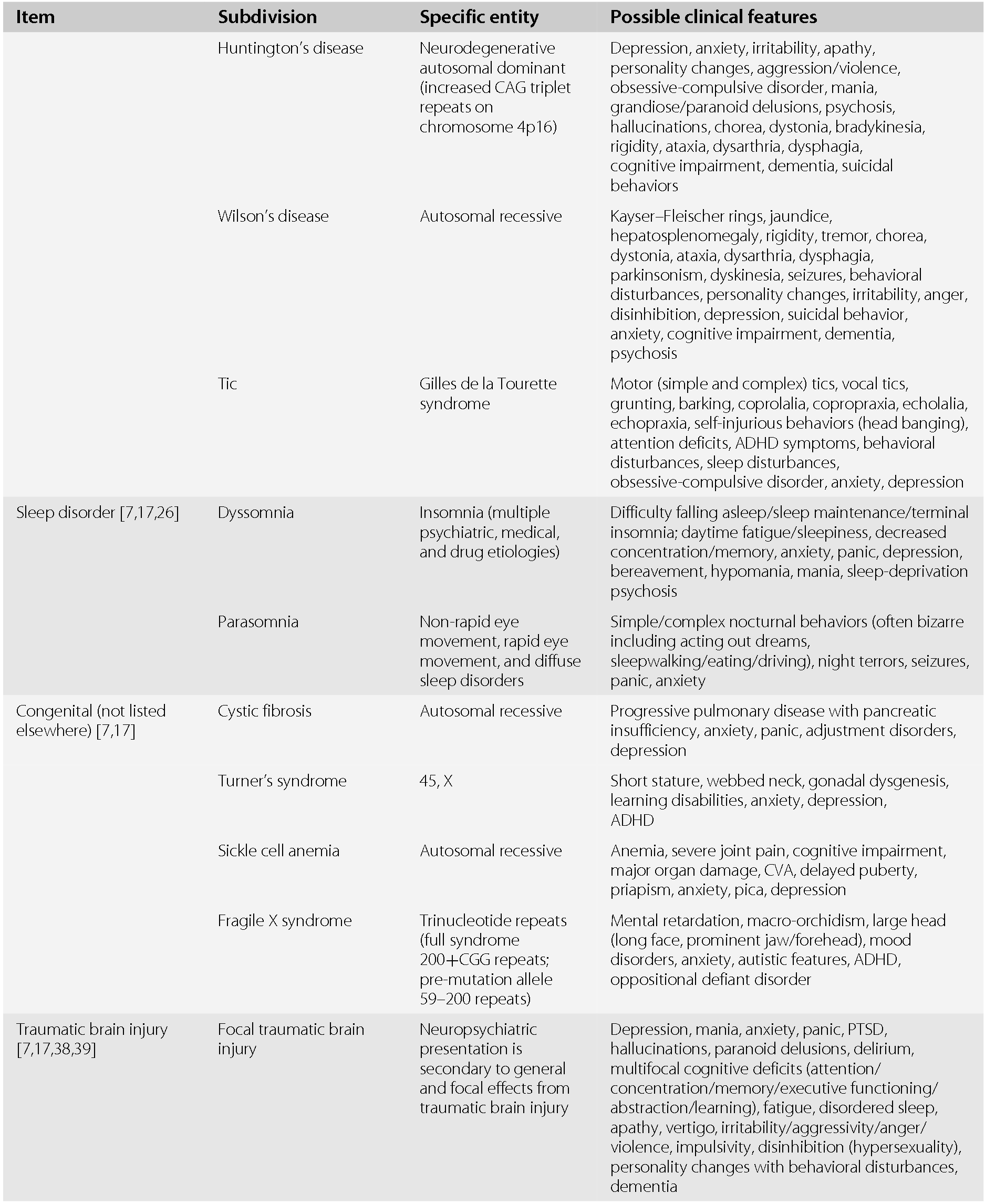 Differential Diagnosis of Abnormal Symptoms and Signs
