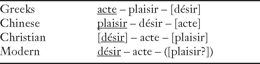 Terms (I) - The Cambridge Foucault Lexicon