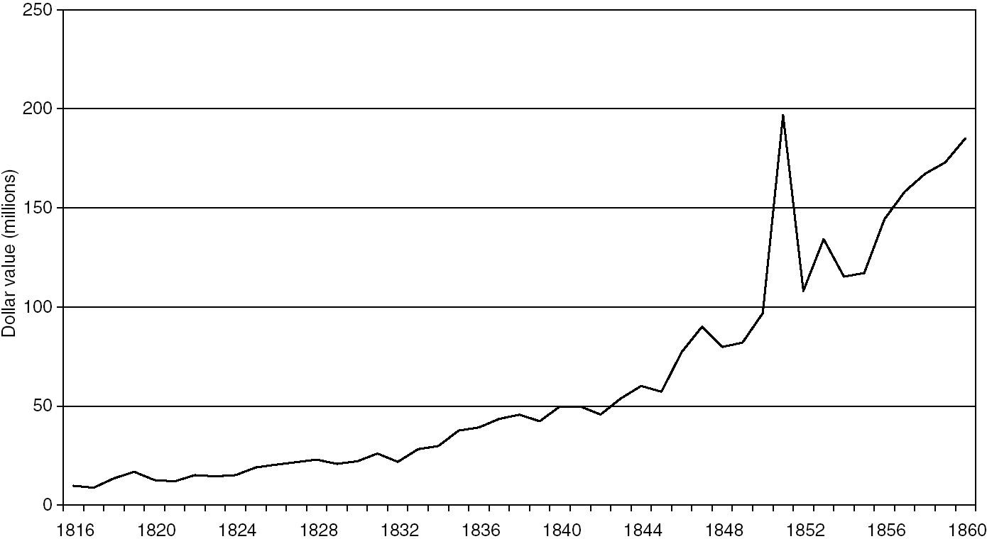 The Antebellum Era (Part I) - The Merchants' Capital