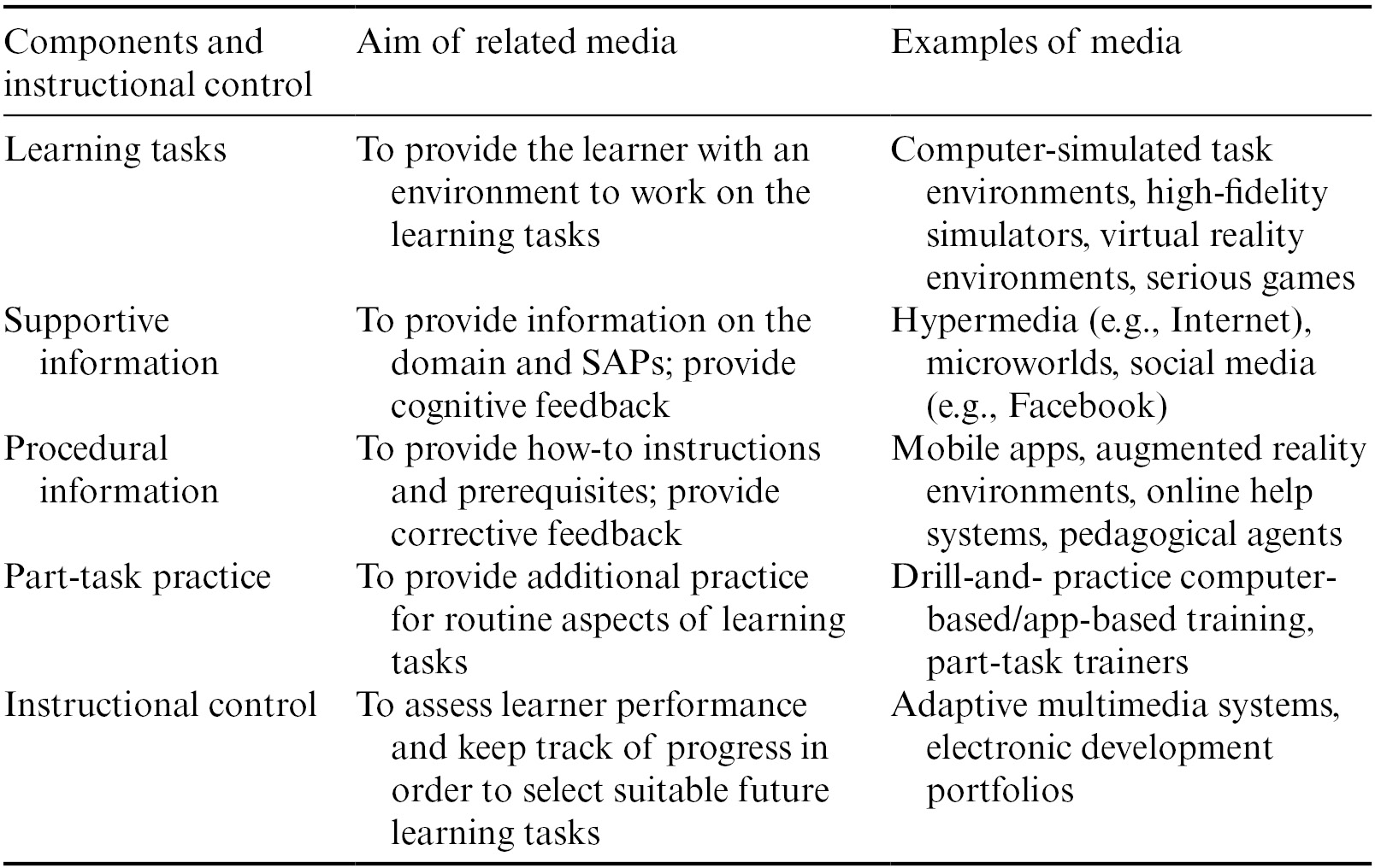 The Four Component Instructional Design Model Multimedia Principles In Environments For Complex Learning Chapter 5 The Cambridge Handbook Of Multimedia Learning