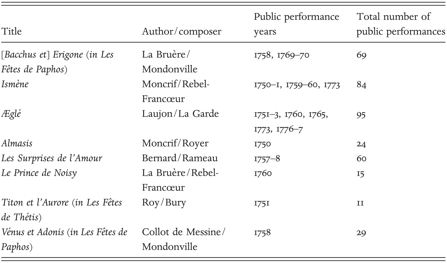 Princely Theatre Part I Opera In The Age Of Rousseau