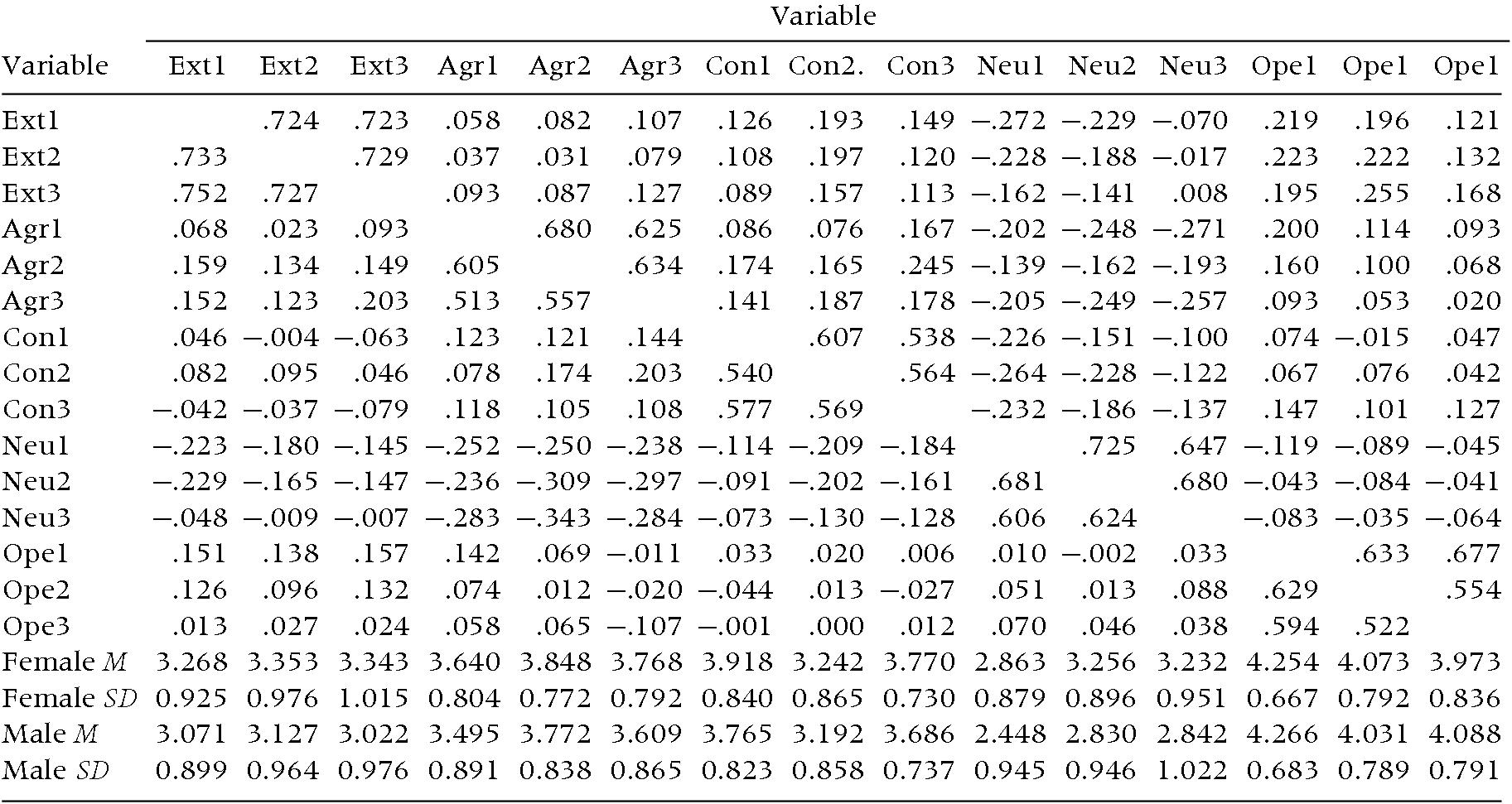 Data Analytic Strategies (Part three) - Handbook of Research