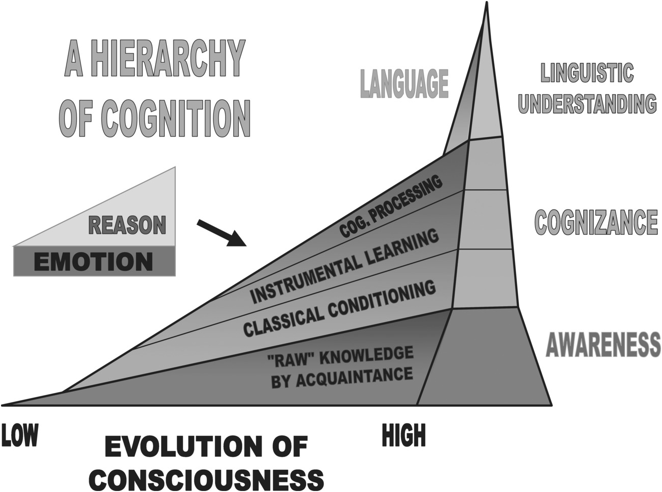Higher-level emotions: an ecological-systems view (Part III