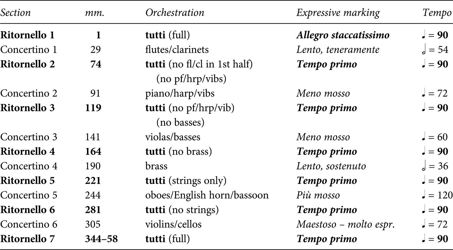 Analysis and aesthetics (Part II) - Elliott Carter Studies