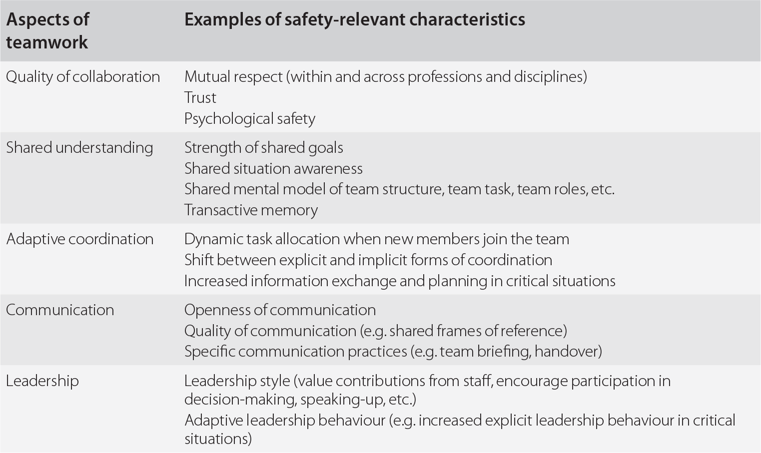 Quality management of the ICU (Section 2) - Quality