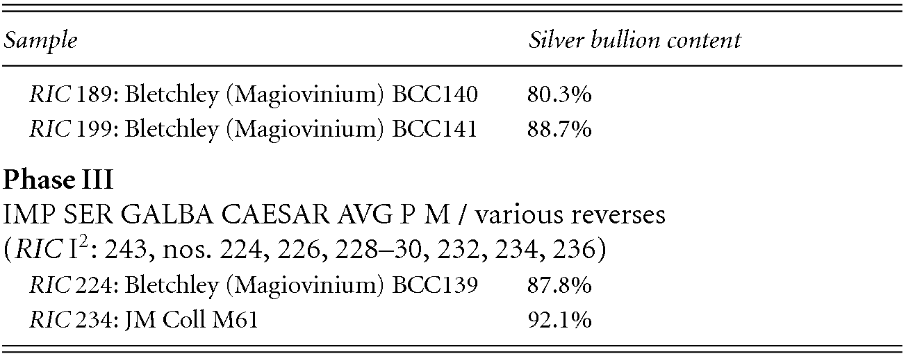 The denarius (Part II) - The Metallurgy of Roman Silver Coinage