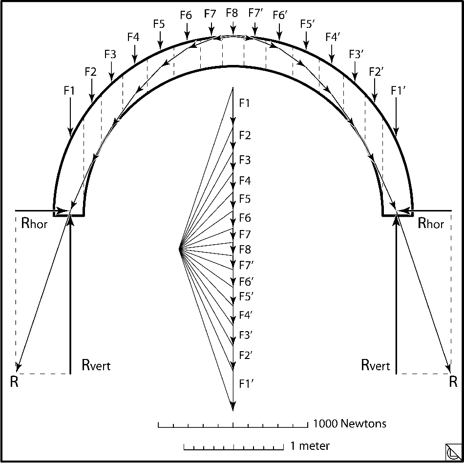 Vault Behavior and Structural Form (Chapter 8) - Innovative