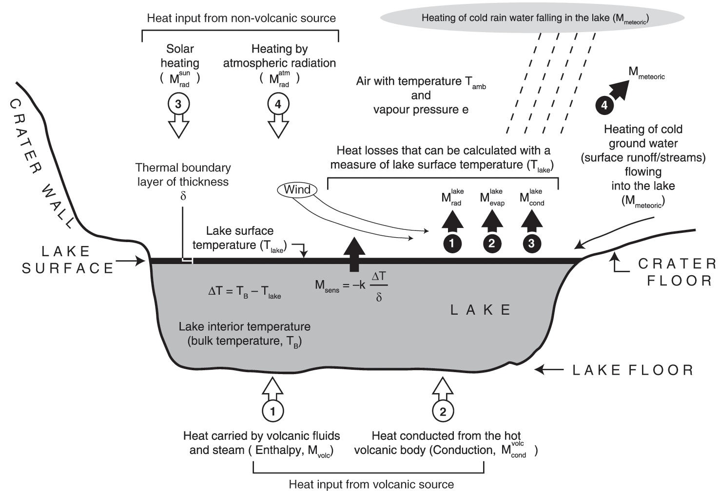 Space-based volcano radiometry (Part II) - Thermal Remote